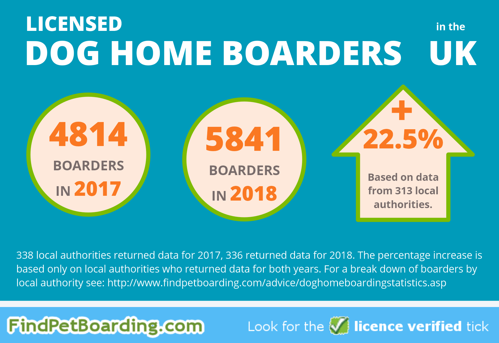 Number of dog home boarders in the UK